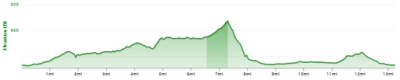 Morgan Hill Half Marathon Elevation Profile
